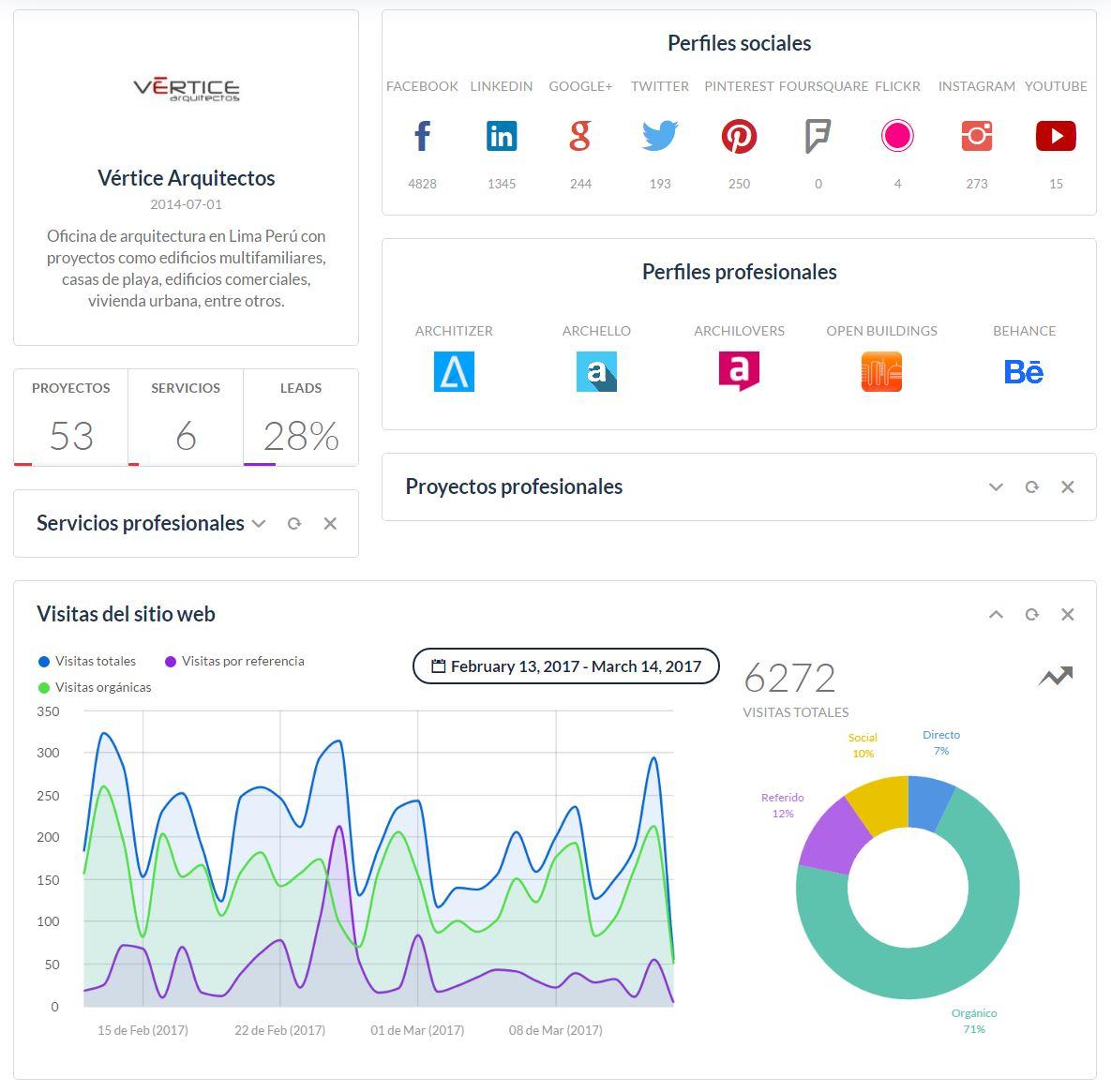 Outosurcing Digital a Vértice Arquitectos en Perú