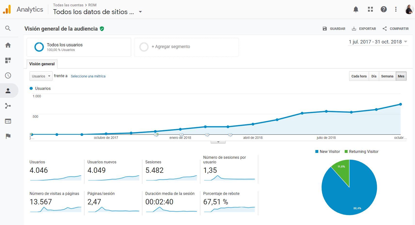 Visitas al website ROM - Google Analytics